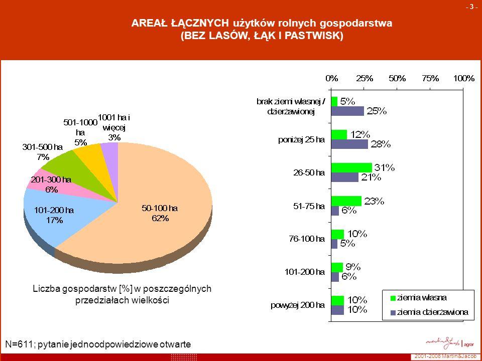 Liczba gospodarstw [%] w poszczególnych przedziałach wielkości